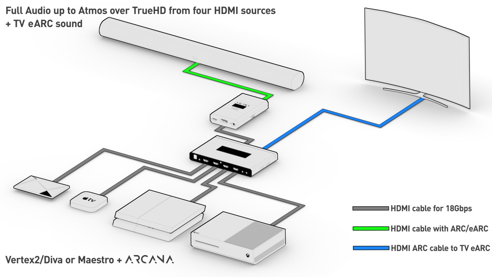 This setup will allow the transfer of full audio up to Atmos/TrueHD from four HDMI sources connected to the Vertex2/Diva or Maestro and allow for the process and transfer of the ARC or eARC audio from the TV. Connect the TX0 output from Vertex2/Diva or Maestro to the ARC or eARC input of your display and connect the HDMI audio output to the Arcana input. Connect your sources to the four HDMI inputs of Vertex2/Diva or Maestro. Connect Arcana eARC out to SONOS Arc.q