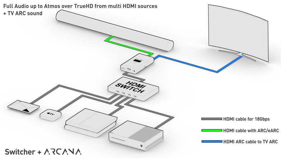 This setup will allow the transfer of full audio up to Atmos/TrueHD from several HDMI sources, the ARC signal for audio from the TV, and CEC volume control from the source or TV to SONOS Arc. Connect all your sources to the HDMI inputs of your HDMI switcher and connect the HDMI switcher output to the Arcana HDMI input. Connect the Arcana HDMI output to the TV ARC input and the Arcana eARC out to SONOS Arc.